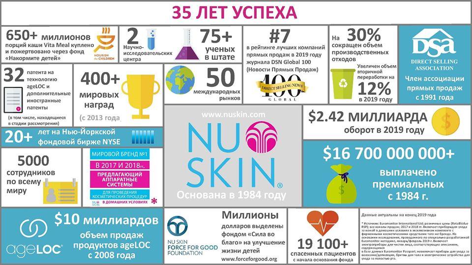 достижения компании Nu Skin